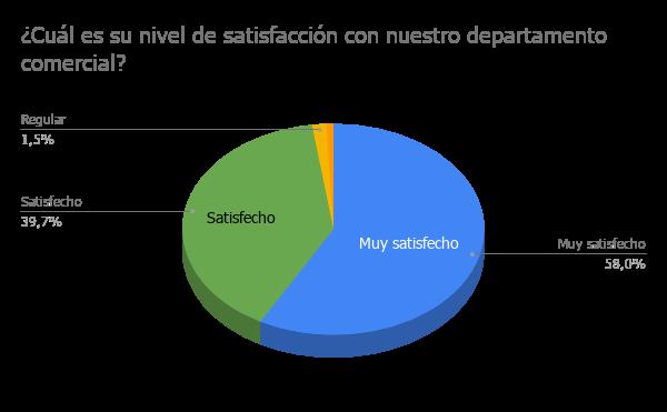 2 - ¿Cuál es su nivel de satisfacción con nuestro departamento comercial?