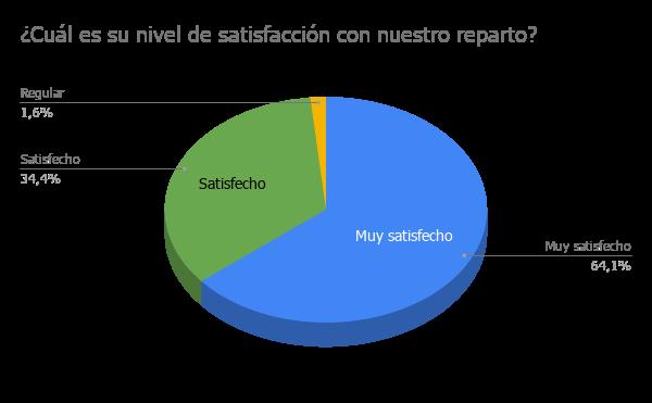 3 - ¿Cuál es su nivel de satisfacción con nuestro reparto?
